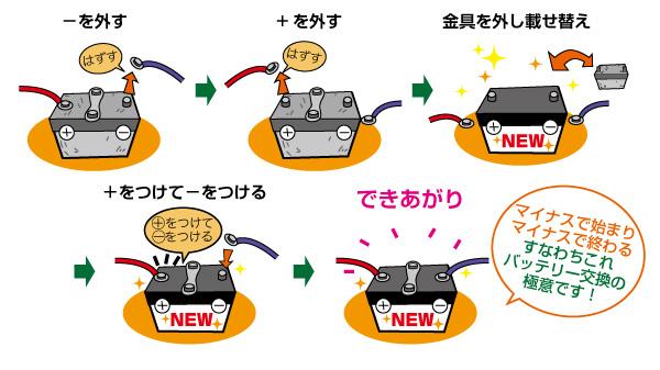 バッテリー交換手順【イラスト】