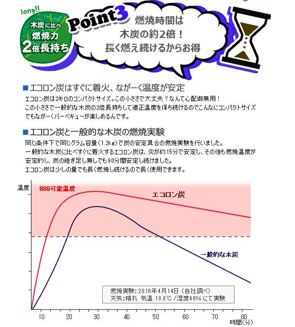 エコロン炭のポイント3